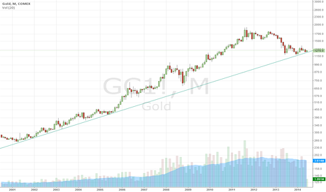 GC1!: Gold Possibly Bottoming on Long-Term Support
