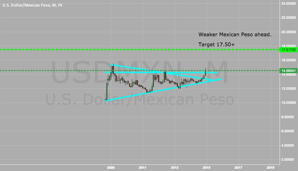 Long dollar short mexican peso