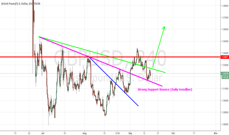 GBPUSD: GBPUSD MAY GO LONG UP - CAREFULL WITH SELLING