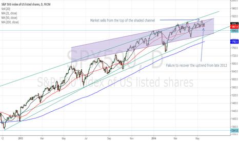 SPX500: Breakdown of 2-year Trendline Support in S&P 500
