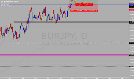 EURJPY: EURJPY LONG (Daily) #40