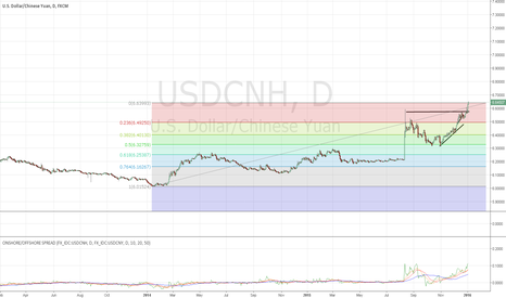 USDCNH: USDCNH Short overnight