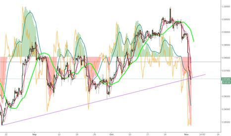 USDCHF: UsdChf challenging 4hr trendline from below