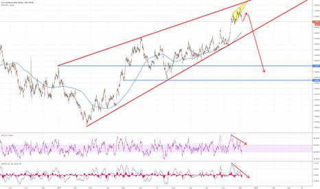 EURAUD: EURCAD long term looking to 1.47 area