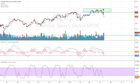 XLF: Financials Triple Top ?