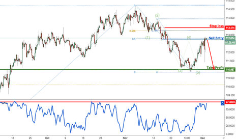 USDJPY: USDJPY right on resistance once again, remain bearish