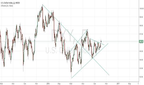 DXY: DXY Dollar index
