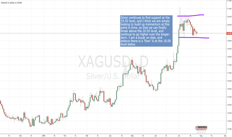 XAGUSD: Silver trying to build momentum.