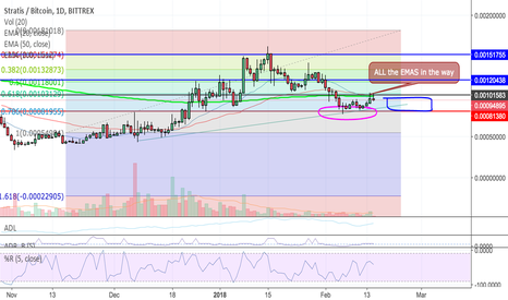 STRATBTC: STRAT / BTC Worth Watching! Could see movement soon! $$