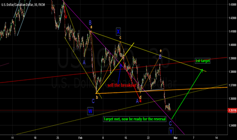 USDCAD: Another opportunity in USDCAD but this time it is for the LONG