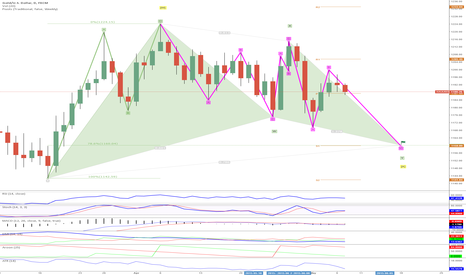 XAUUSD: Gartley & EW & Pivot : The same Target: 1160 = 78.6% Retr. = S1