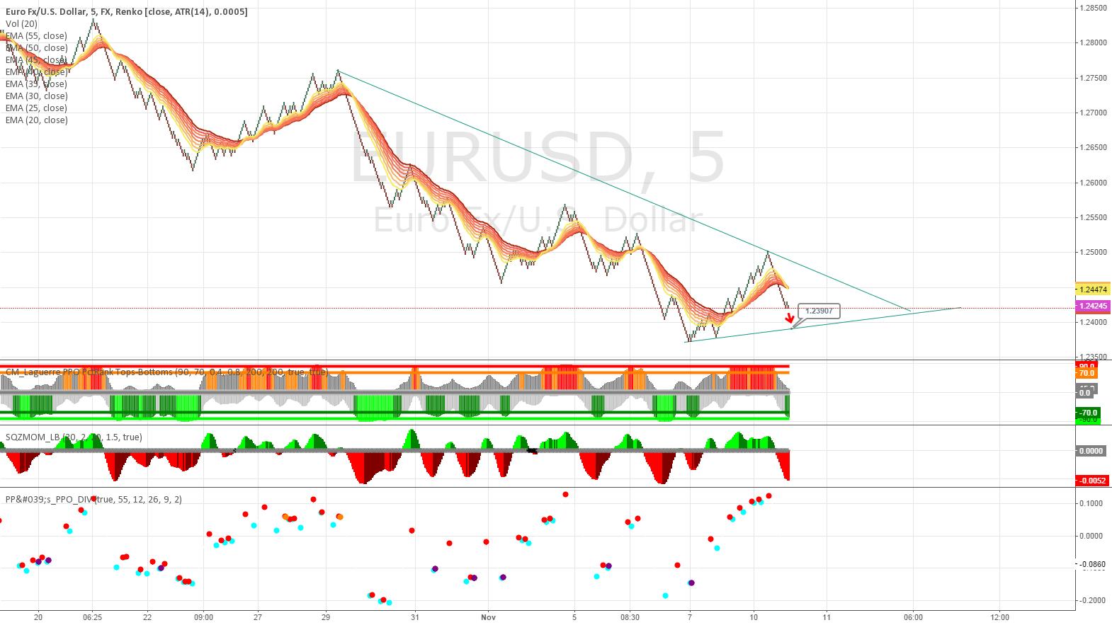 EURUSD SHORT (Renko Chart)