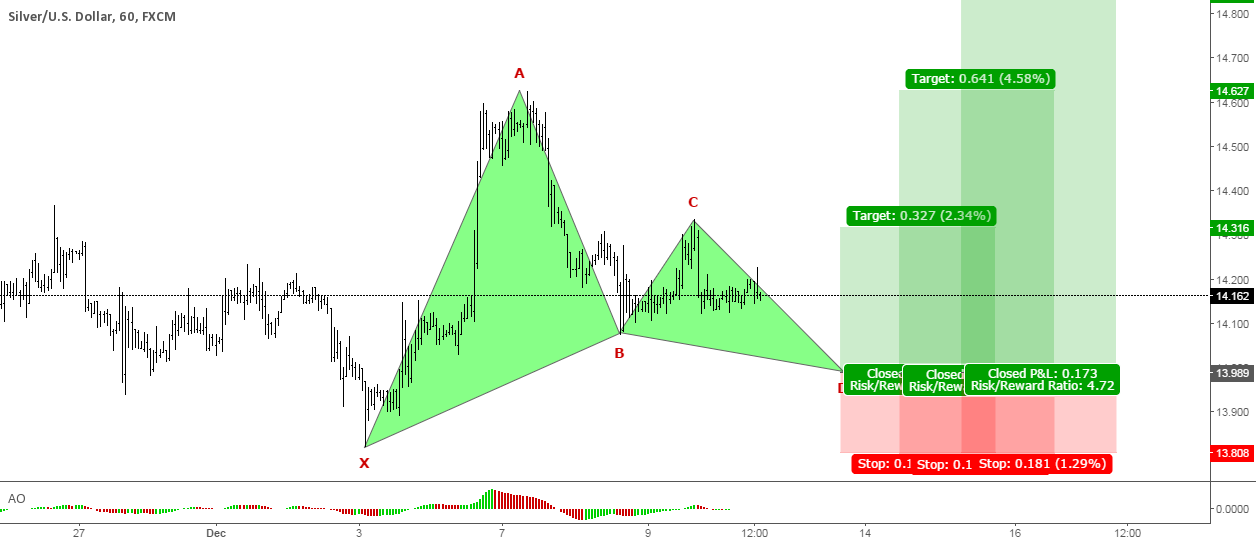 Pending Bullish Gartley Pattern in Silver