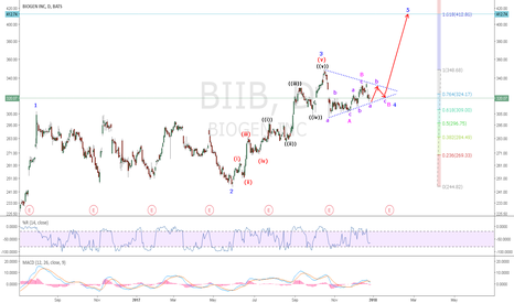 BIIB: BIIB: What caught my attention was a $5M insider purchase of the
