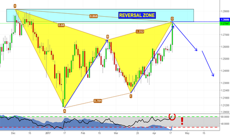 GBPCHF: Shorting pound is crazy? Let's check price action!
