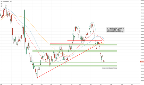 GOLD: Consolidation in Gold, opportunities for indices?