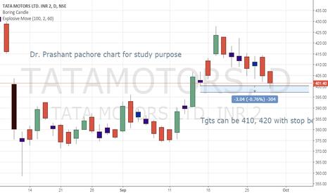TATAMOTORS: Tatamotors long