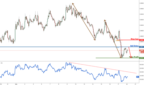 NZDUSD: NZDUSD look to sell on strength