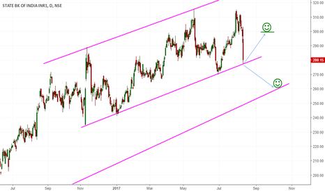 SBIN: Trend line break or make ? - SBI
