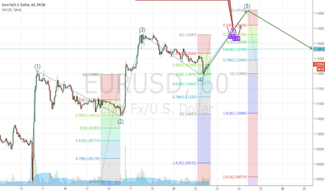 EURUSD: EUR/USD Expected move