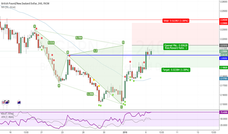 GBPNZD: Cypher pattern formed