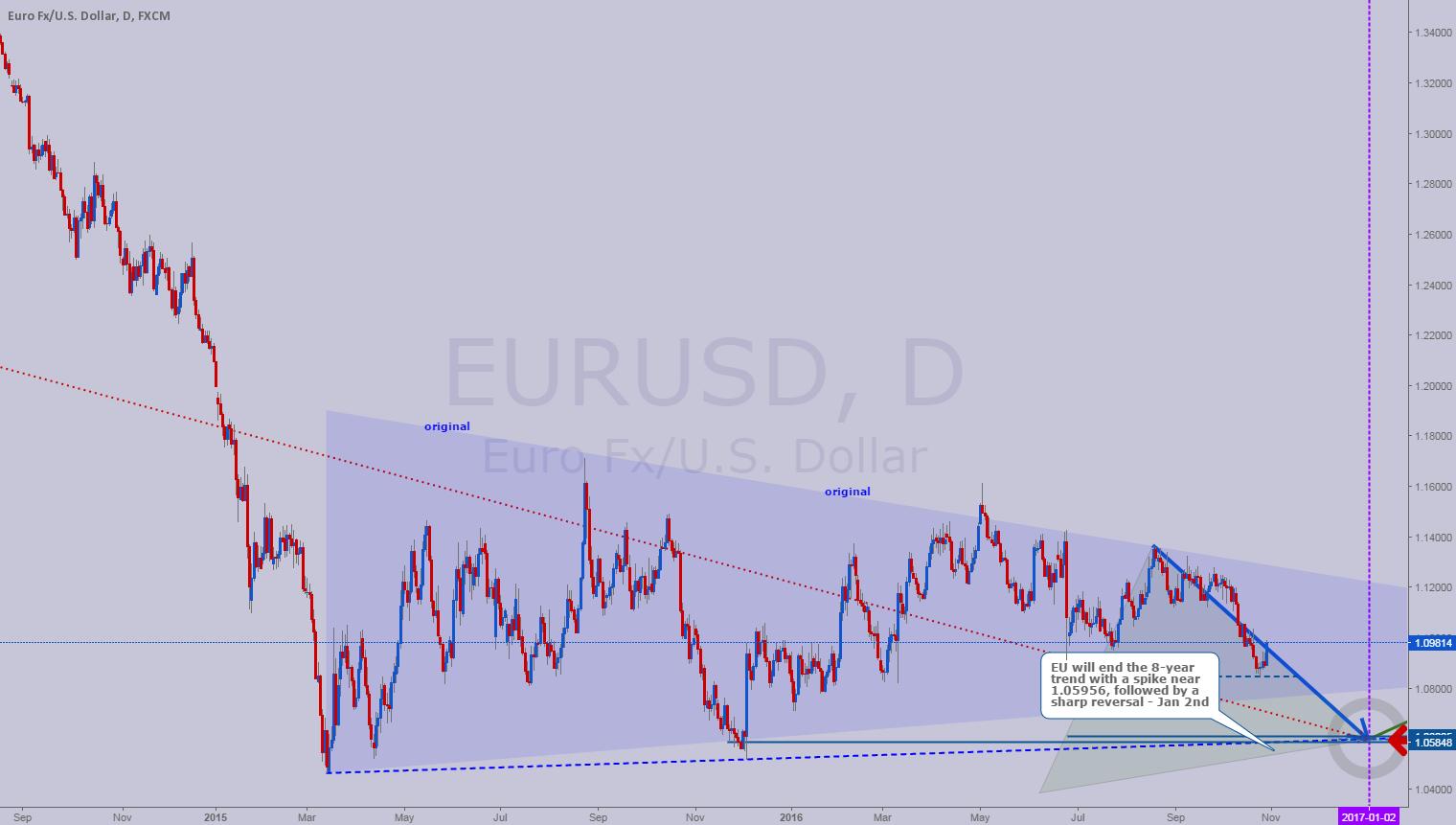 EU to reverse in MAJOR trend shift