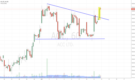 ACC: ACC - Descending Triangle Breakout
