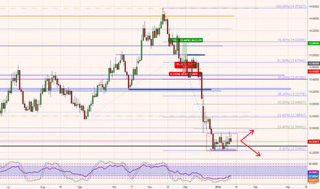 USDZAR: USDZAR - analysis and future potential trade set up