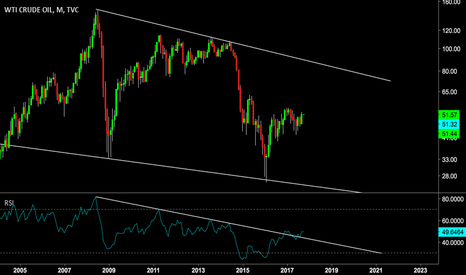 USOIL: RSI Monthly Trend Change