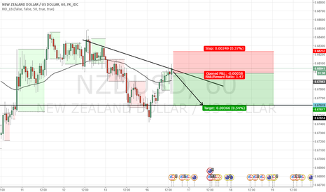 NZDUSD: ANOTHER CHEAT CODE FOR A SHORT