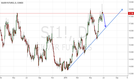 SI1!: Mid-term correction in play