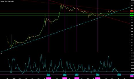 BTCUSD: BTC/USD Major Trend Starting