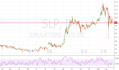 SLP: $SLP SHORT Negative Article by Thestreetsweeper