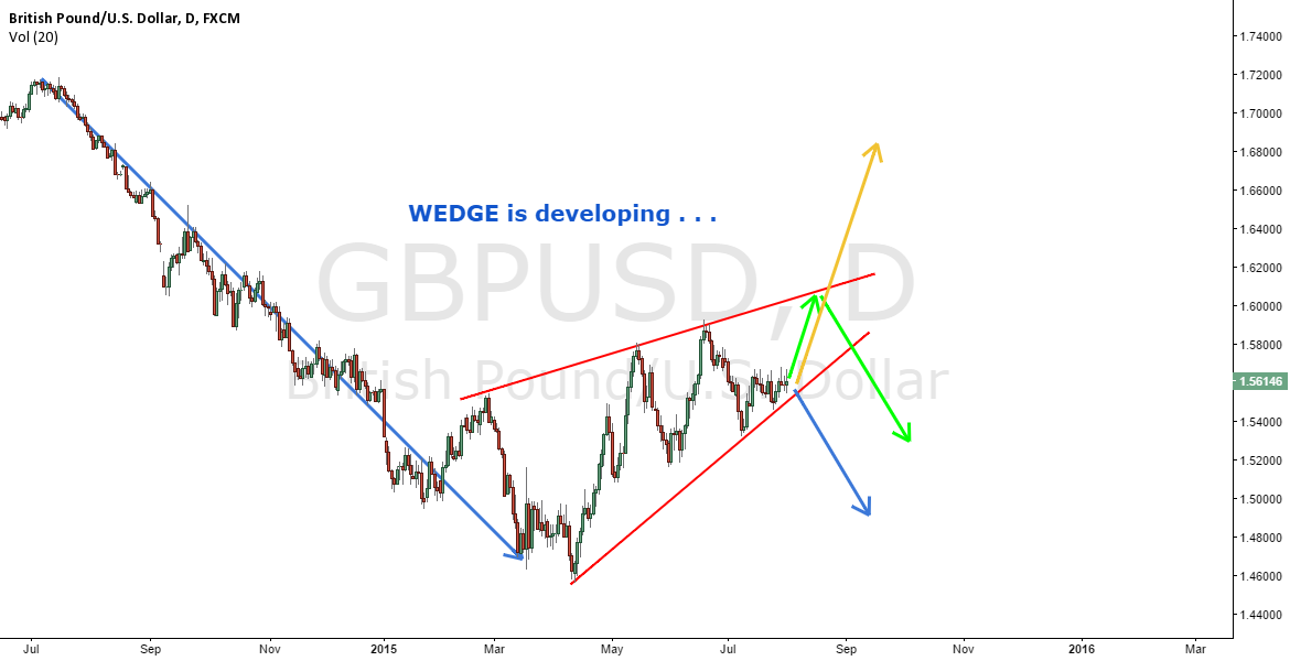 3 scenarios for GBPUSD on daily timeframe