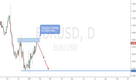 EURUSD: EURUSD | Oportunidad de venta debido a Doble Techo