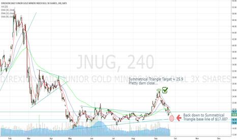 JNUG: JNUG - Bottom Prediction