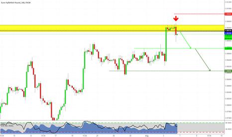 EURGBP: Sell Signal on EURGBP