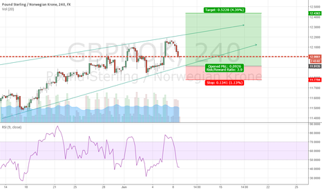 GBPNOK: Buy when the RSI is above its neutrality area at 50