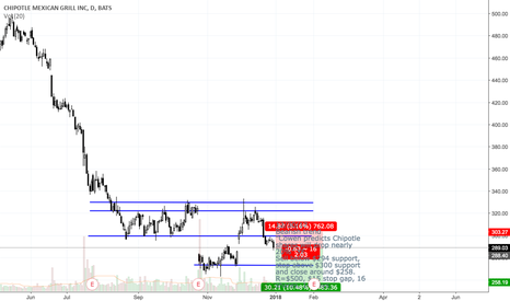 CMG: CMG bearish trend