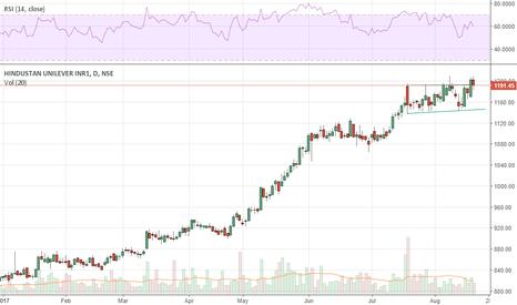 HINDUNILVR: HIndustan Unilever: Breaking from Consolidation
