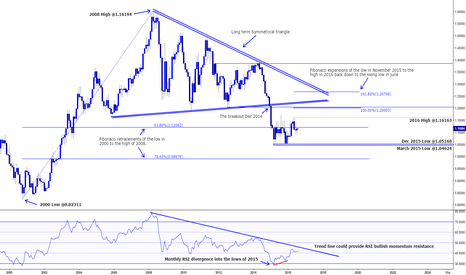 EURUSD: EUR/USD LONG TERM ANALYSIS (A PASSABLE BULLISH MOVE TO COME)