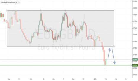 EURGBP: EURGBP Potential Sell Opportunity