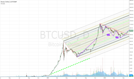 BTCUSD: Three Drivers Pattern on Bitcoin - corrected