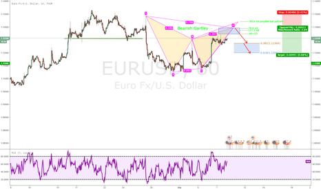 EURUSD: Gartley pattern forming on the EURUSD 60 Minute