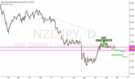 NZDJPY: Head and shoulders