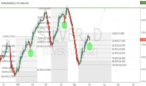 SILVER: Silver Long dopo ritracciamento a 38.2 di Fibonacci