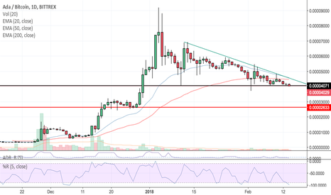 ADABTC: ADABTC Sell time and re-buy low if breaks triangle! Simple chart