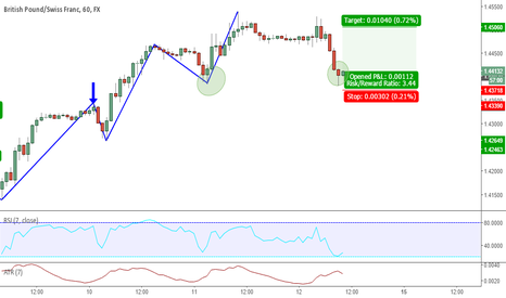 GBPCHF: Double Bottom - Trend Continuation Trade - Long