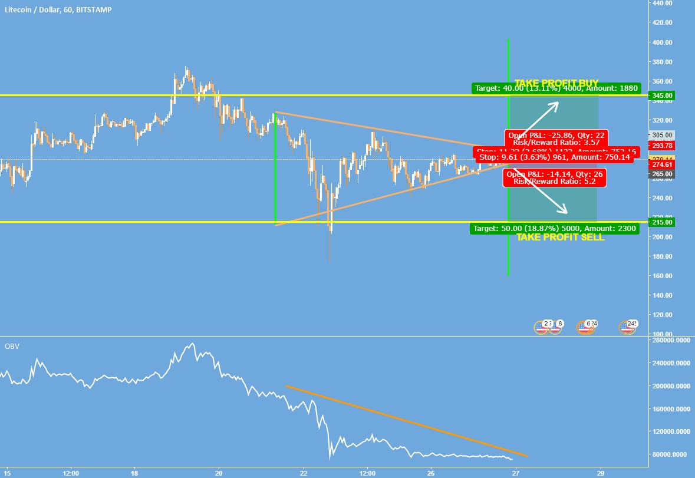 LiteCoin - Triangle Pattern!