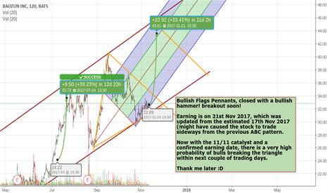 BZUN: 30% gain in 10 days, BZUN ready to roll!